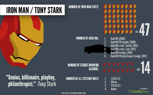 Iron Man Facts and Stats Poster