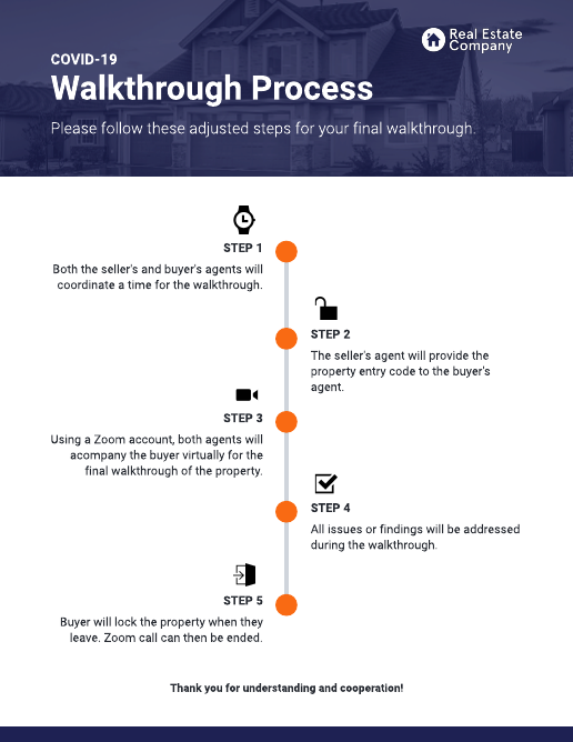 Virtual walkthrough checklist