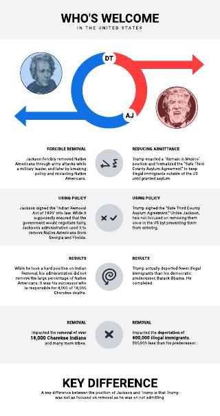 Comparison Infographic - Trump and Jackson