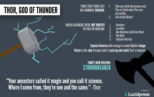 Thor Facts and Stats Poster