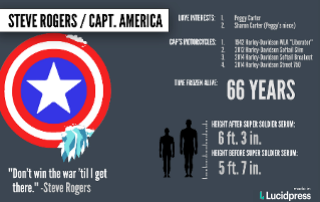 Captain America Facts and Stats Poster