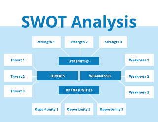 Spider Chart SWOT Analysis Template